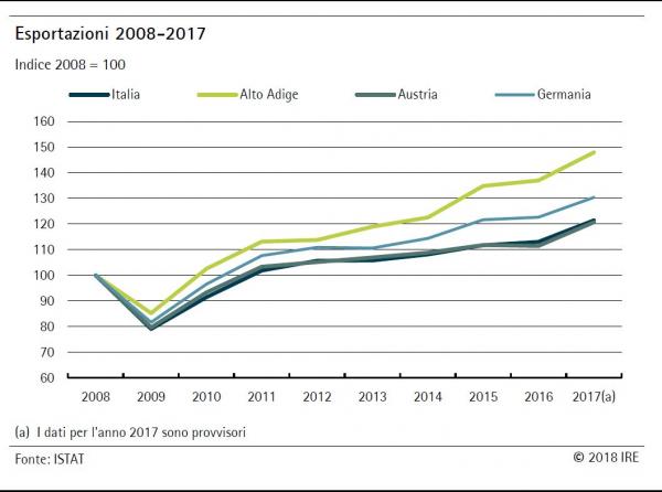 Le prospettive dell'export altoatesino: l'opinione delle imprese