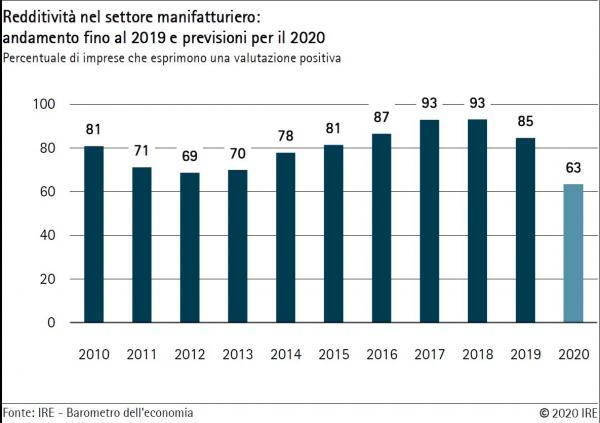 Barometro dell'economia IRE – Estate 2020 Il comparto manifatturiero lamenta enormi perdite di fatturato