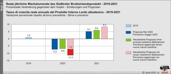 """CNA-SHV: """"Pil, confermata la flessione tra -6,8 e -11,3% nel 2020. Occorre prorogare i contributi a fondo perduto per le PMI"""""""